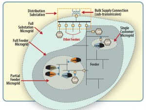 Diagram of the Energy Surety MicrogridTM developed by Sandia National Laboratory, which uses a new concept for energy generation and delivery systems. (Courtesy of Sandia National Laboratory/Released)