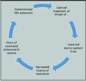 Figure 4: Potential for a spiral of impaired trust in military medicine. (Released) [17]