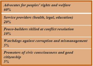 Figure 1: Survey Respondents' Organizations Classified into Five Civil Society Roles. [40] Figure 1 reflects, from 50 survey responses, the percentages among five civil society roles to which the respondents self-assigned their respective organizations.