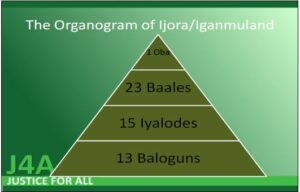 Figure 2: Traditional Leader Organogram. This depicts the informal power hierarchy in the Ijora ward of the city. It is fully described in the Appendix. (Released)