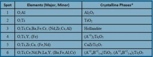 Table 2: Multiphase Waste Form Cr/Al/Fe Hollandite with Ti/TiO2 Processing Comparison -Summary of Elements and Crystalline Phases (*Crystalline phases determined from XRD measurements and EDAX elemental analysis)