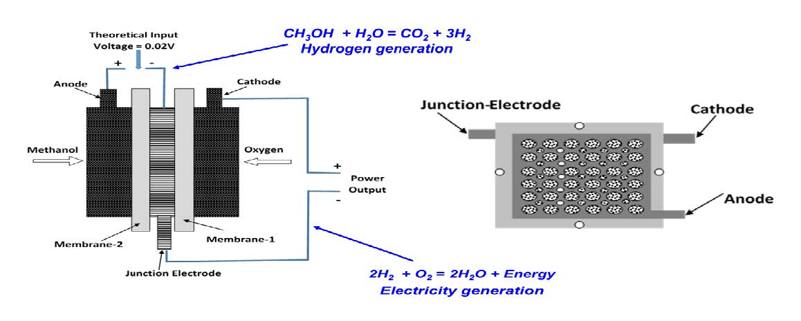 Figure 2. Schematic view of an in situ hydrogen generation fuel cell using methanol to generate hydrogen. (Left) A combination of an electrolyzer and a fuel cell joined by a junction electrode and (Right) experimental components containing three electrodes and two electrolyte membranes.