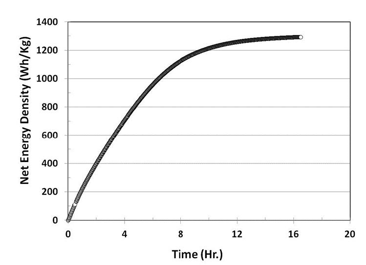 Figure 5. Net energy density obtained from a prototype of in situ hydrogen generation fuel cell operated with 6mL, 1.0M methanol at 30°C