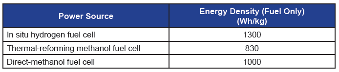 Table 1. Comparison of energy density from three types of fuel cell systems at ARL