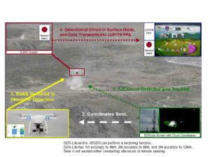 Figure 10. A scenario vectoring quad-rotor VTOL drone via SDS-Lite. (Courtesy of Dugway Proving Grounds, Utah, and JPEO-CBD/Released)