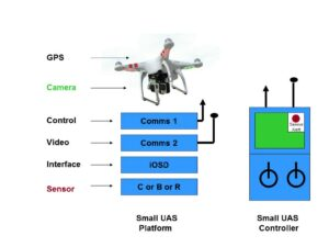 Figure 6. Architecture for sensor integration on quad-rotor small UAS drone. (Courtesy of Science and Engineering Services)