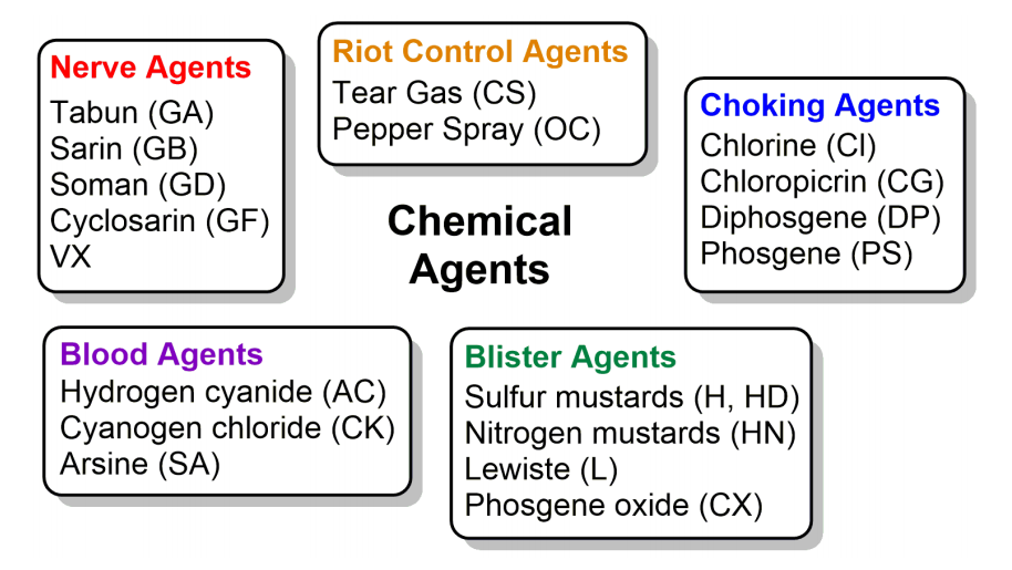 Five Major Classes of Chemical Agents