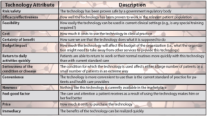 Table 1: Technology adoption considerations in healthcare