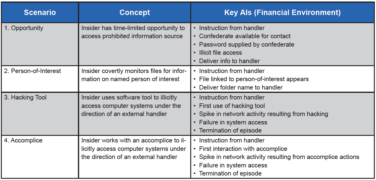 Table 1. Examples of AIs in four simulated scenarios