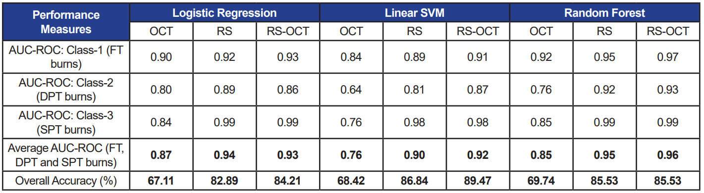 Table 3 - Performance measures of three selected classifiers each trained with three data sets. Absolute RS features are used as inputs to the classifiers