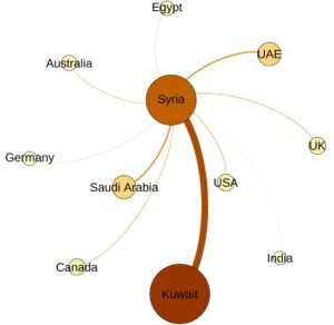 Figure 3. A (left): The discussion about Syria in Twitter. The size of the nodes indicates the level of participation by different international communities, proportional to the number of tweets originating from these countries normalized by the local populations.