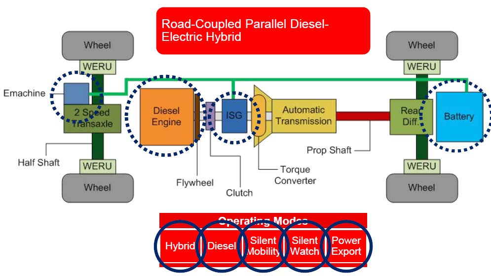 Figure 2: Parallel hybrid-electical architecture. [7] (Released)