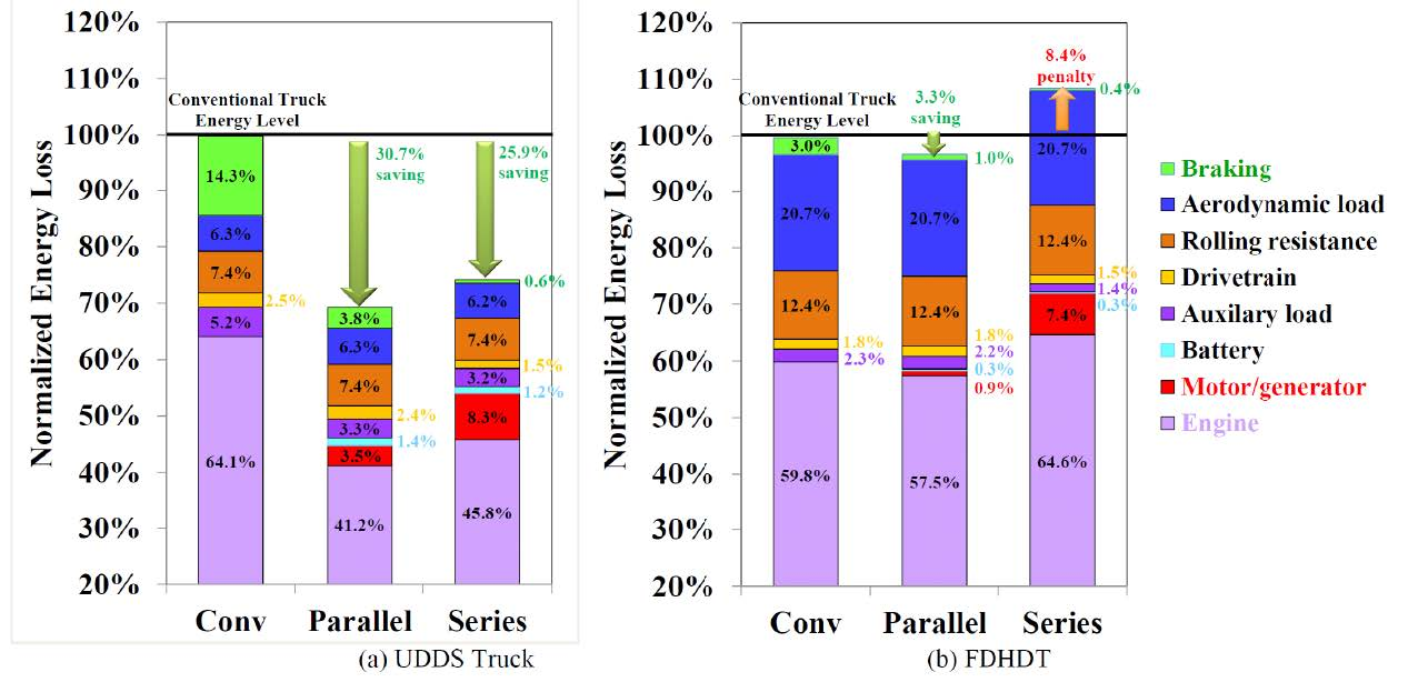 Figure 3: Normalized energy loss comparing conventional, parallel hybrid and series hybrid vehicles over urban dynanometer driving schedule and freeway-domanant heavy duty truck test cycles. [8] (Released)