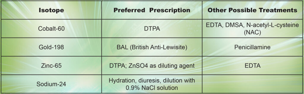 Table 3. Decorporation therapy recommendations. Source: Data selected and abbreviated from [23]. Tantalum-182 treatment is not discussed in this reference, presumably because its chemical toxicity is low.